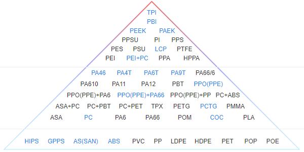 搜料网塑料类别分类